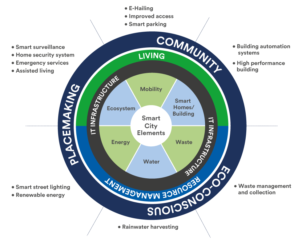 5.2.1 Smart Solutions