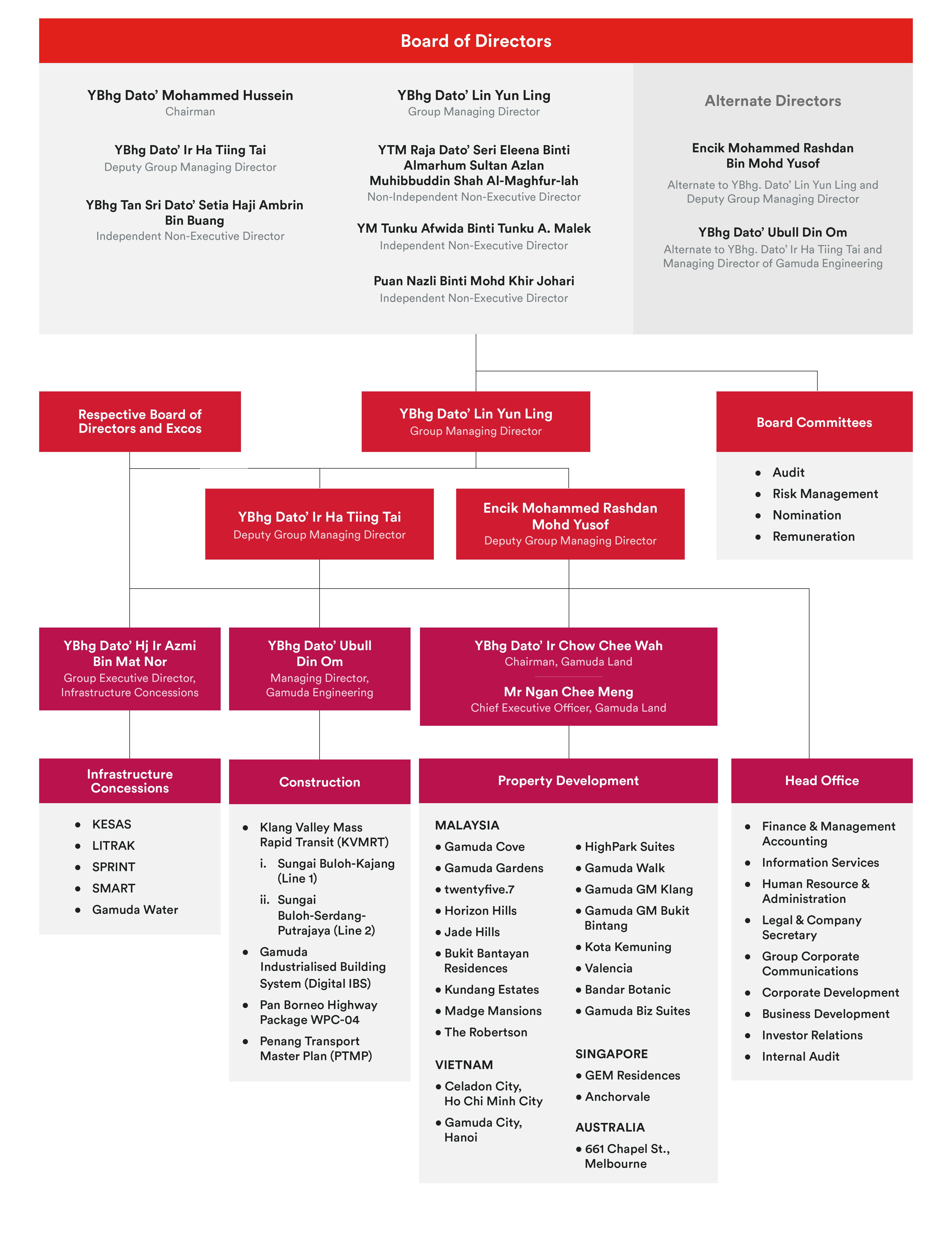 Gamuda Organisational Structure 2018