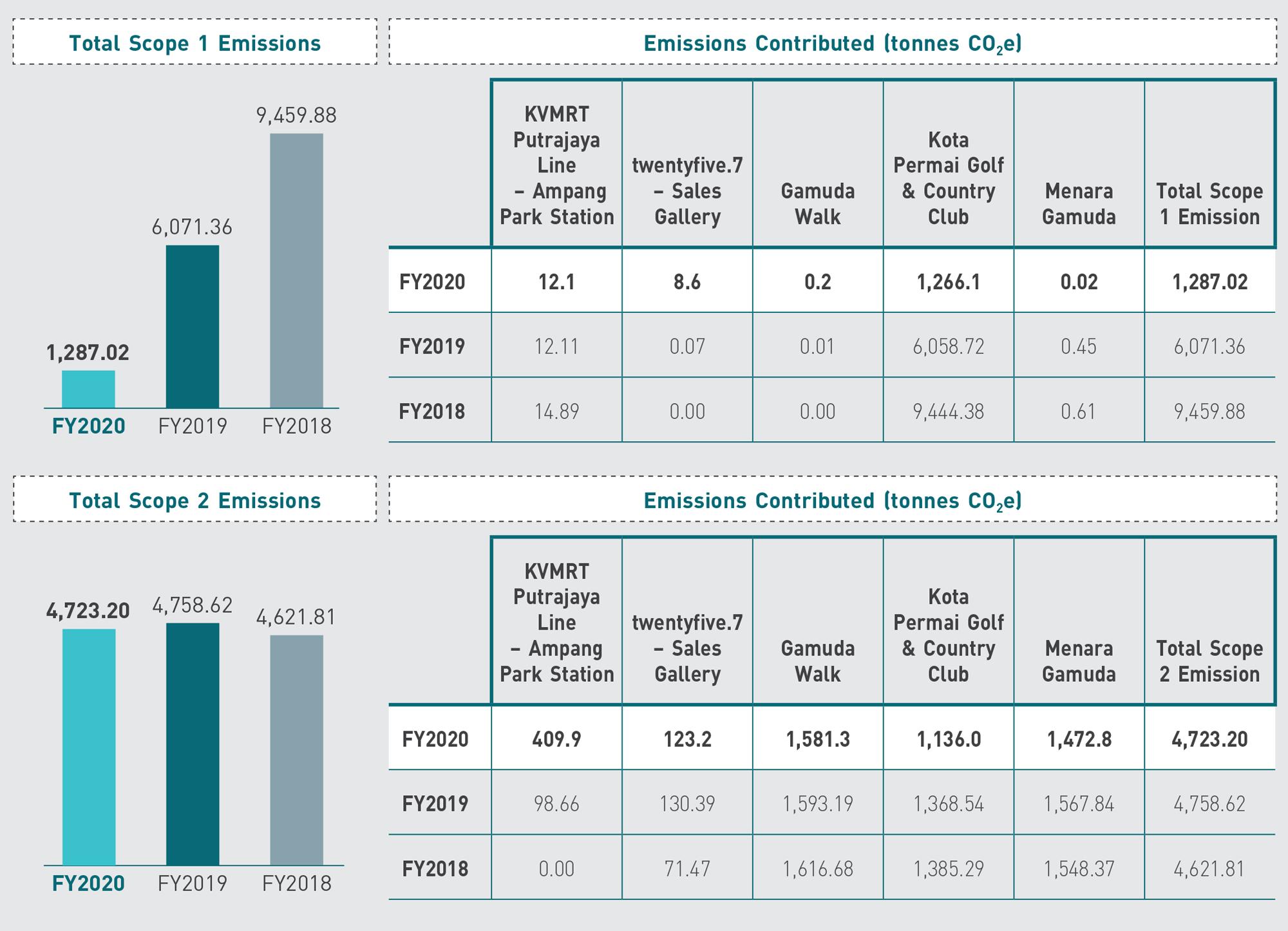 Sustainability - Emissions