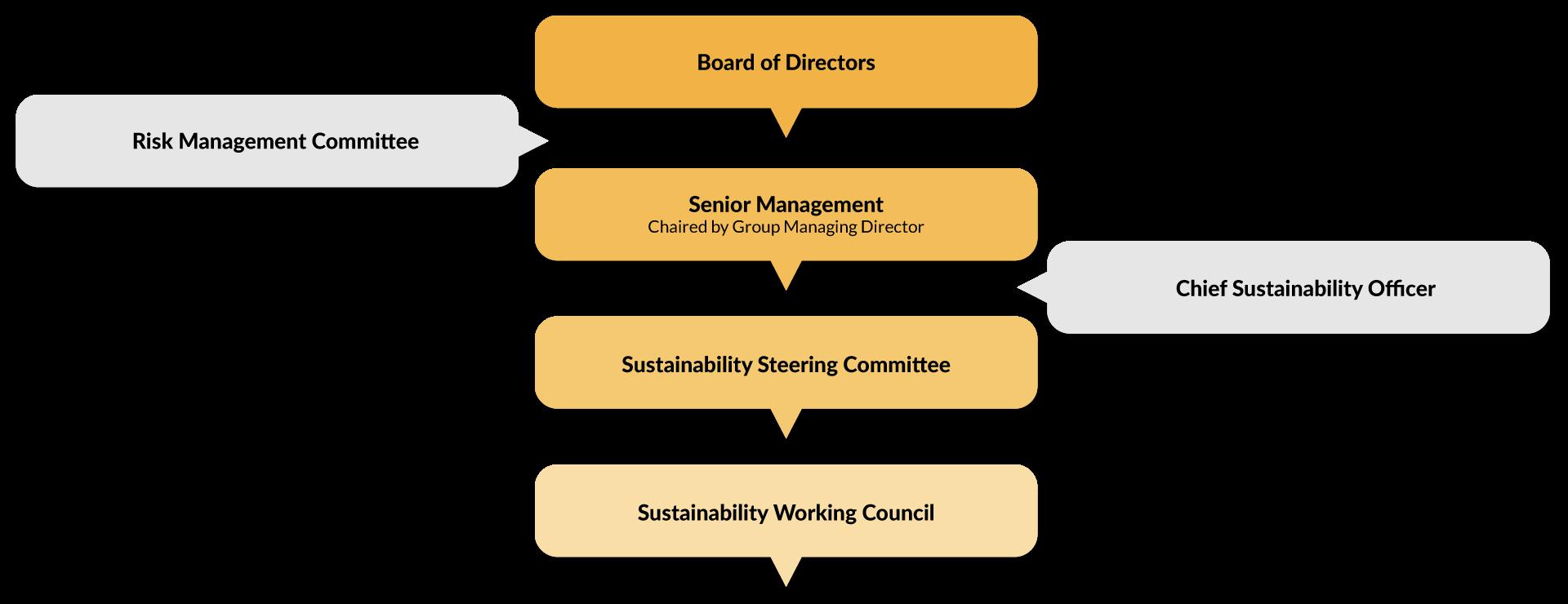 Gamuda's Sustainability Governance Structure